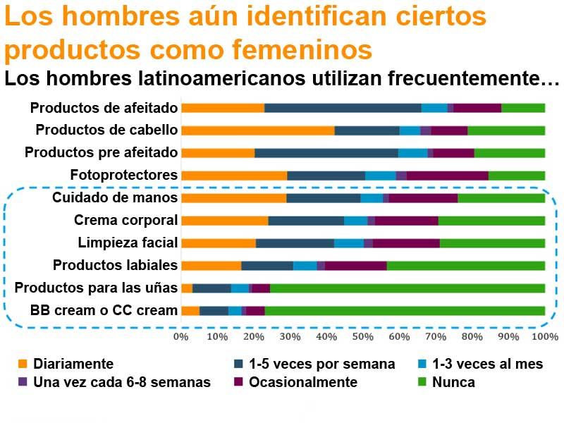 Latinoamérica liderará el sector del cuidado personal masculino, según un estudio